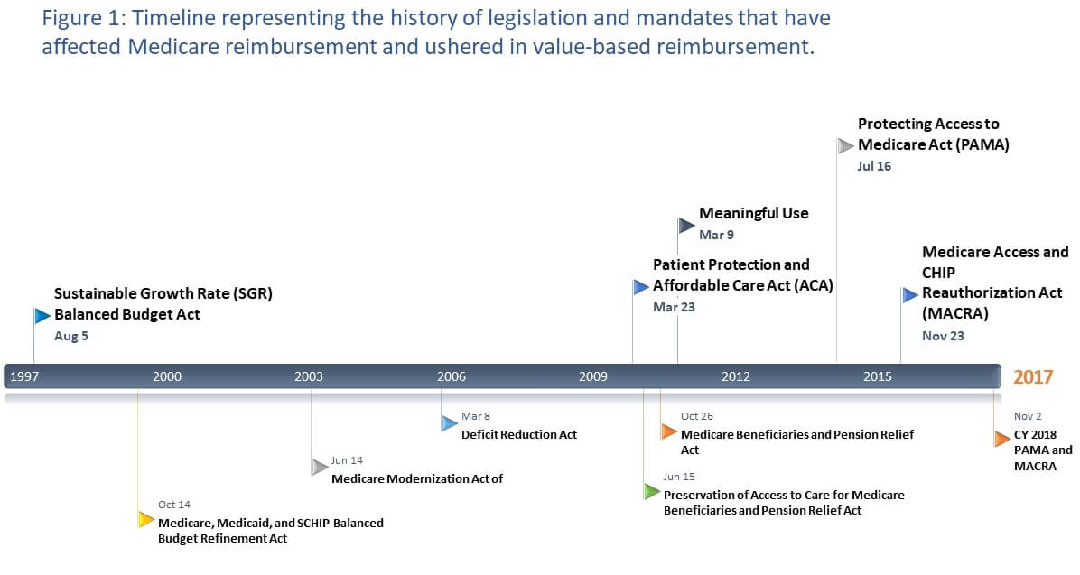 History of legislation and mandates timeline